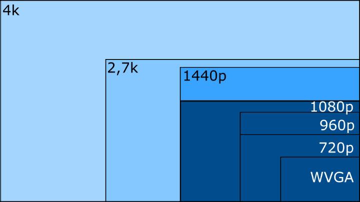GoPro Auflösungen Vergleich