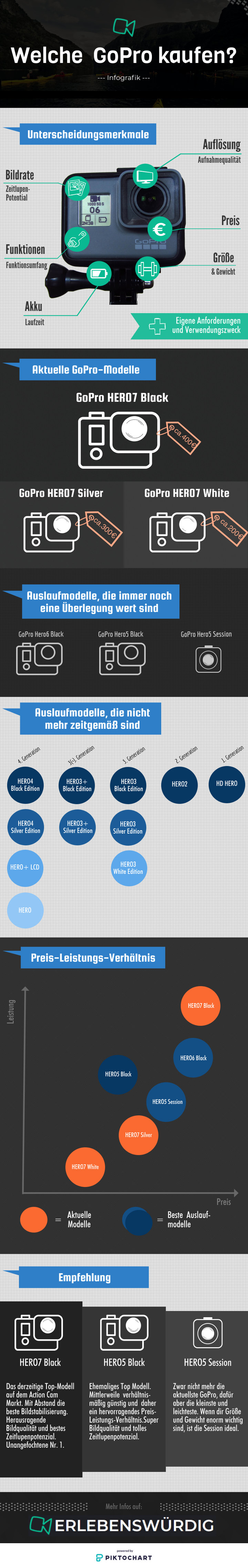 Welche GoPro kaufen - Infografik
