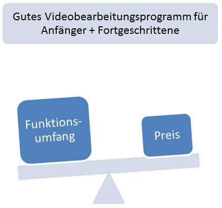 Gutes Preis-Leistungs-Verhältnis bei Videoprogrammen