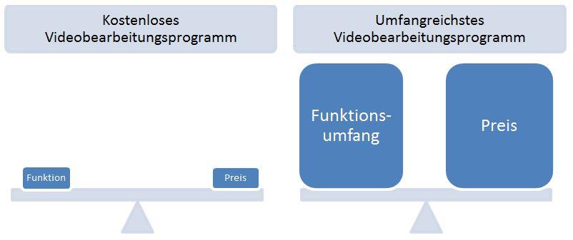 Preis-Leistungs-Verhältnis bei Videoprogrammen