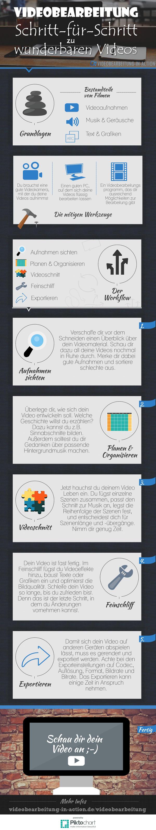Videobearbeitung Infografik